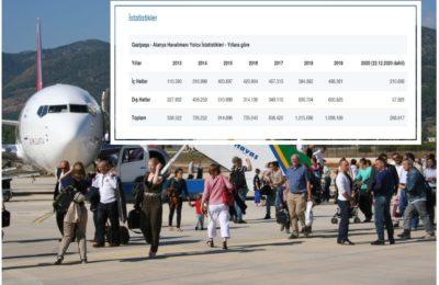 GZP yolcu sayıları açıklandı (2020)